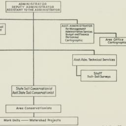 Chart: 1953 October 22