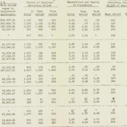 Chart : 1932 August 31